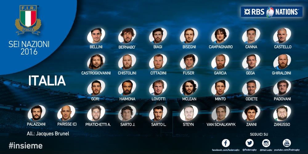 I volti nuovi dell'Italia verso il Sei Nazioni 2016
