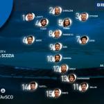 Sei Nazioni 2016: l'Italia per vincere contro la Scozia