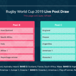 I gironi della Rugby World Cup 2019
